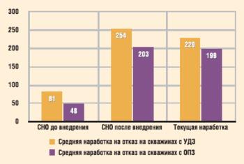 Средние наработки на защищаемом фонде ООО «РН-Пурнефтегаз»