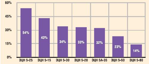 Степень отложения солей на рабочих органах ЭЦН по типоразмерам в ОАО «Сургутнефтегаз»