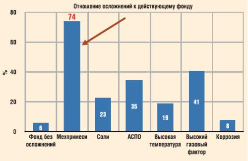 Структура осложненного фонда УЭЦН в ООО «РН-Пурнефтегаз»
