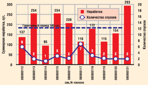 Суммарная наработка УЭВН в ОАО «Варьеганнефтегаз»