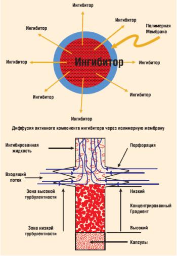 Технология применения инкапсулированного ингибитора