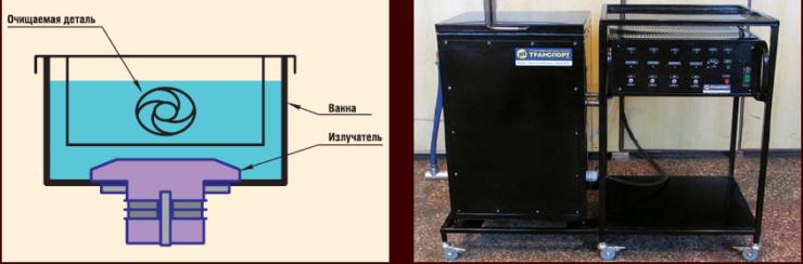 Устройство ультразвуковой ванны и внешний вид установки