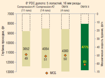 Рис. 4. Показатели бурения долотами PDC SMITH c резцами ONYX II и долотами PDC других поставщиков, США, штат Вайоминг