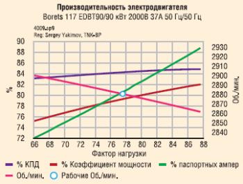 Пример 2: Повышение энергоэффективности методом увеличения загрузки ПЭД
