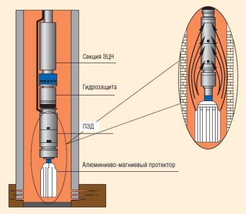Алюминиево-магниевые протекторы для УЭЦН