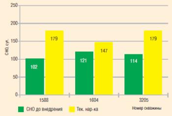 Анализ внедрения хромированных НКТ с содержанием хрома 13% в «РН-Пурнефтегаз»м3/сут.