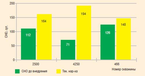 Анализ внедрения стеклопластиковых НКТ в «РН-Пурнефтегаз»