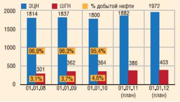 Действующий фонд нефтяных скважин по способам эксплуатации