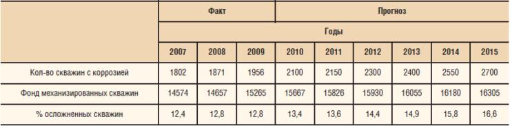 Динамика и прогноз роста коррозионного фонда скважин ТНК-ВР, 2007–2015 гг.