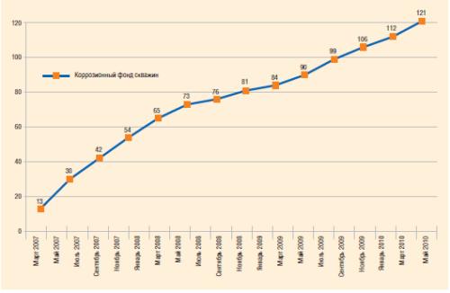 Динамика коррозионного фонда скважин в «РН-Пурнефтегазе», 2007–2010 гг.