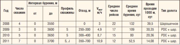 Таблица 1. Динамика основных показателей бурения скважин на Вахитовском месторождении ОАО «Оренбургнефть»