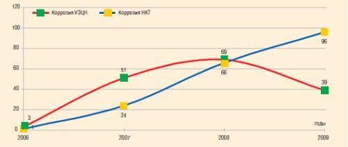 Динамика отказов УЭЦН и НКТ по причине коррозии, 2006–2009 гг.