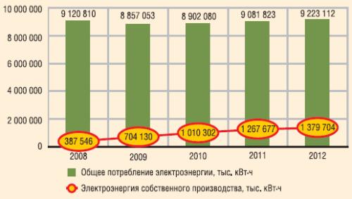 Динамика производства и потребления электроэнергии по ООО «ЛУКОЙЛ-Западная Сибирь» в 2008-2012 гг.
