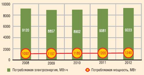 Динамика производственного потребления электроэнергии по ООО «ЛУКОЙЛ-Западная Сибирь» в 2008-2012 гг.