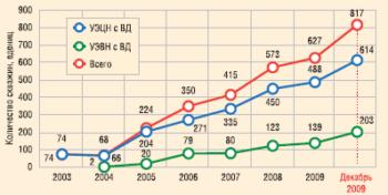 Динамика роста количества скважин, эксплуатируемых УЭЦН и УЭВН с вентильным приводом конструкции ООО «РИТЭК-ИТЦ»