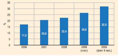Доля затрат на энергию в структуре себестоимости продукции ООО «ЛУКОЙЛ-Западная Сибирь»