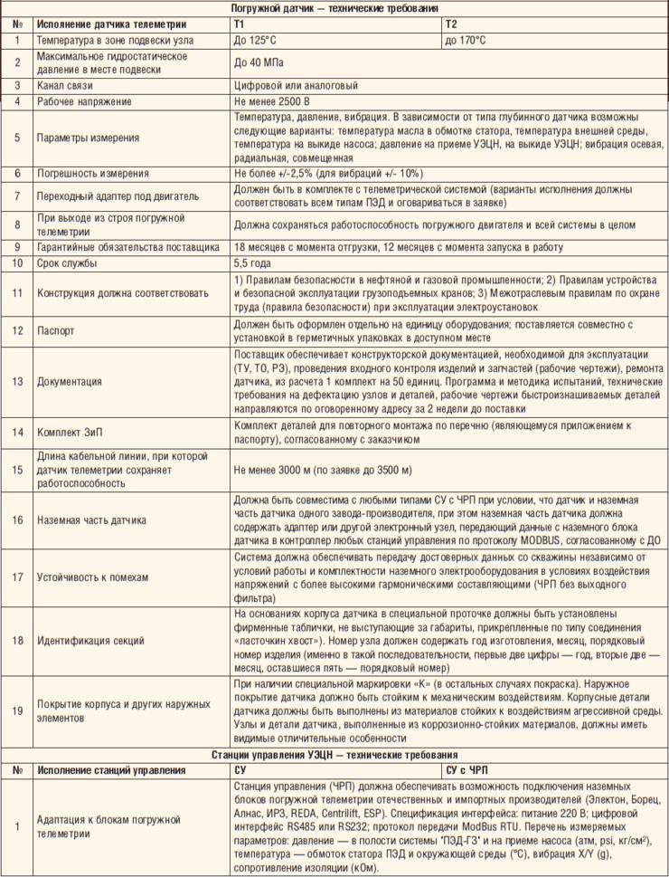 Таблица 3. Единые технические требования ОАО «НК «Роснефть» к ПДТ