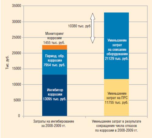 Экономическая целесообразность химизации подземного оборудования скважин от коррозии