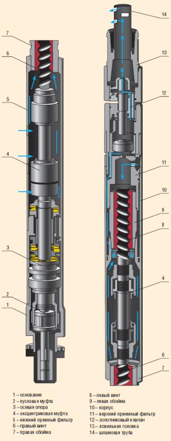 Энергоэффективная эксплуатация мало- и среднедебитных скважин: одновинтовой сдвоенный насос