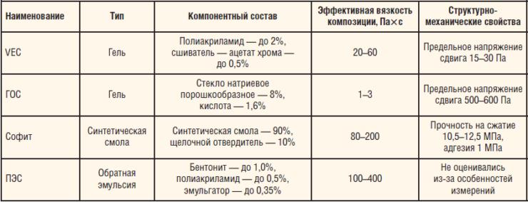 Таблица 2. Физико-химические свойства составов