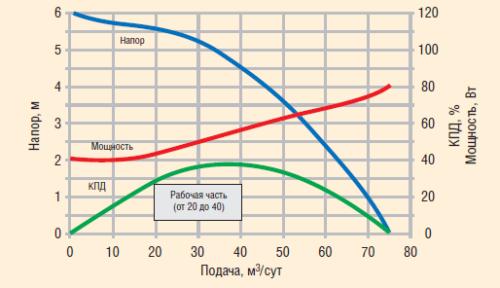 Гидродинамические характеристики ступени ЭЦН 5-30