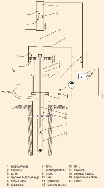 Гидропривод с использованием НКТ в качестве уравновешивающего груза