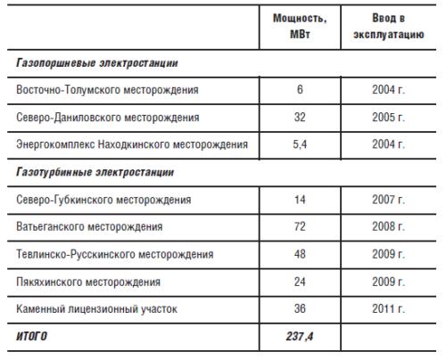 Характеристики газопоршневых и газотурбинных электростанций