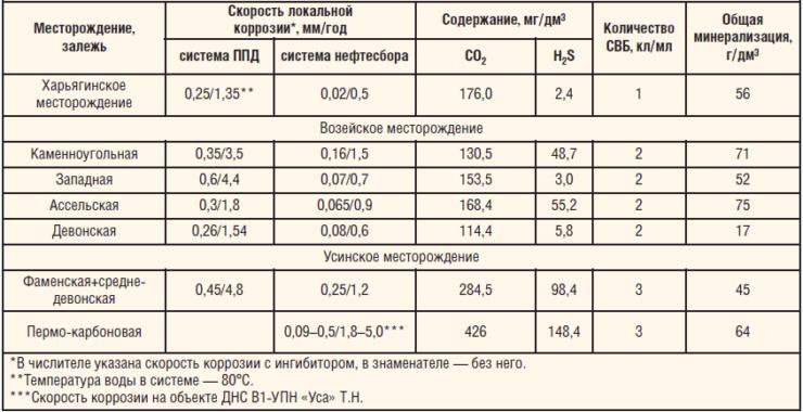 Таблица 1. Характеристики коррозионной среды основных месторождений, разрабатываемых ТПП «ЛУКОЙЛ- Усинскнефтегаз»