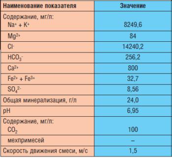 Таблица 4. Характеристики модельной среды при проведениии лабораторных испытаний