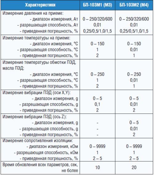Таблица. Характеристики погружных блоков ТМС «ИРЗ ТЭК»