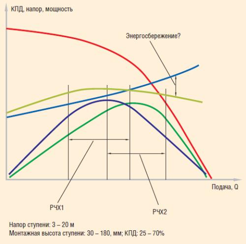 Характеристики ступеней и УЭЦН различных типоразмеров