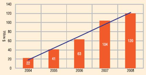 Инвестиции в строительство электростанций на ВИЭ (без учета больших ГЭС), $ млрд