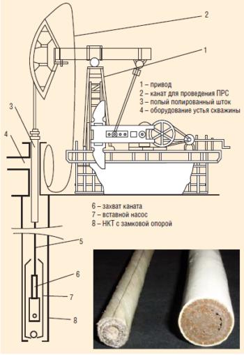 Использование канатных штанг