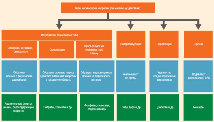 Классификация ингибиторов коррозии на основе механизма их действия