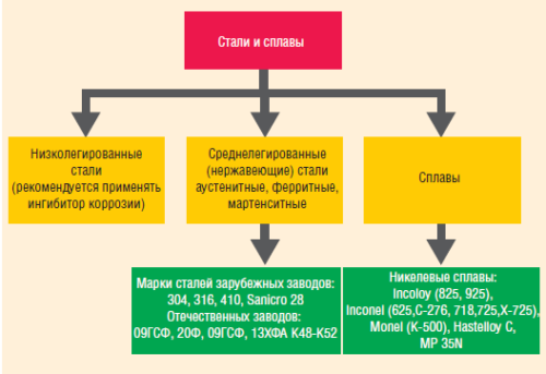 Классификация коррозионностойких материалов