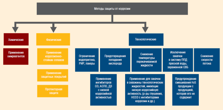 Классификация методов защиты нефтепромыслового оборудования от коррозии
