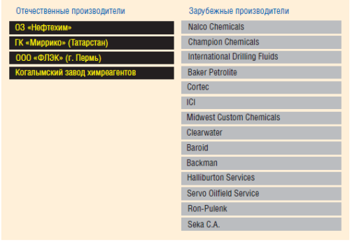 Компании-производители ингибиторов коррозии