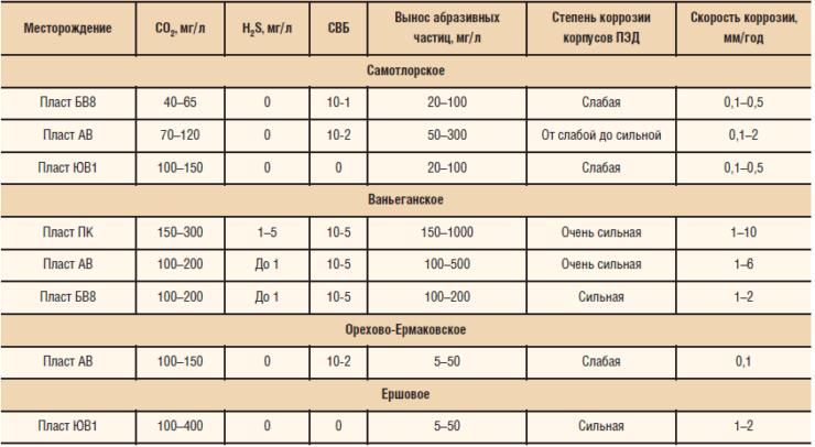 Коррозийные факторы по некоторым месторождениям ТНК-ВР