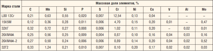Таблица 1. Материалы НКТ, выбранные для исследования локальной коррозии