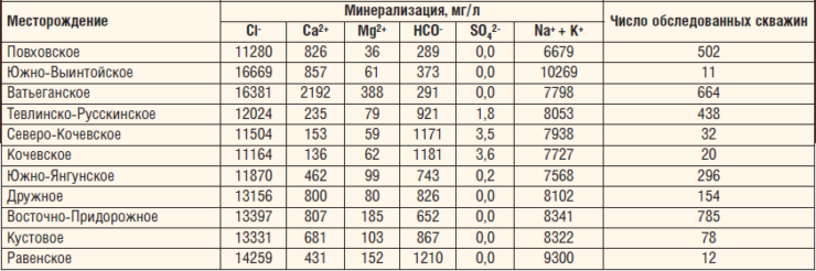 Таблица 1. Минеральный состав пластовых вод по месторождениям ТПП «Когалымнефтегаз»