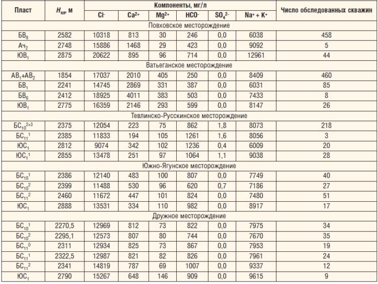 Таблица 2. Минеральный состав пластовых вод по пластам основных месторождений ТПП «Когалымнефтегаз»