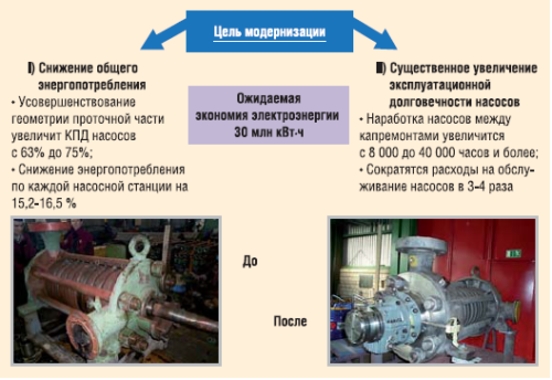 Модернизация насосов ППД