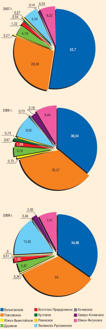 Рис. 3. Соотношение отказов нефтепроводов на основных месторождениях ТПП «Когалымнефтегаз» в 2007–2009 гг., %