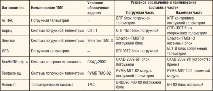 Таблица 3. Наименования и условные обозначения ТМС заводов-изготовителей