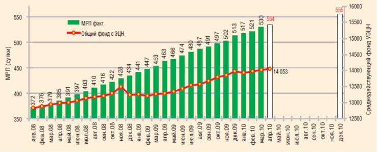 Наработка УЭЦН, 2008–2010 гг., факт