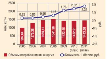 Объем потребления электроэнергии и динамика цен на электроэнергию