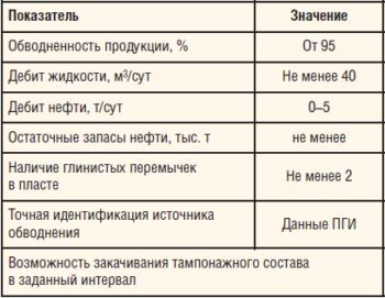 Таблица 1. Общие требования к выбору скважин — кандидатов