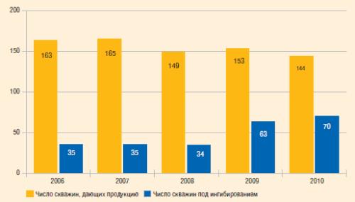 Охват скважин ингибиторной защитой, 2006–2010 гг.