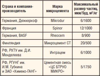 Таблица 4. Основные марки микроцементов