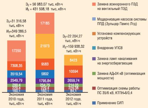 Основные направления среднесрочной программы энергосбережения на 2010-2012 гг.